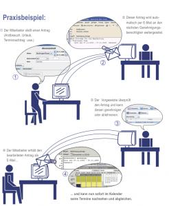 Ablaufdiagramm ZeitConsens Workflow